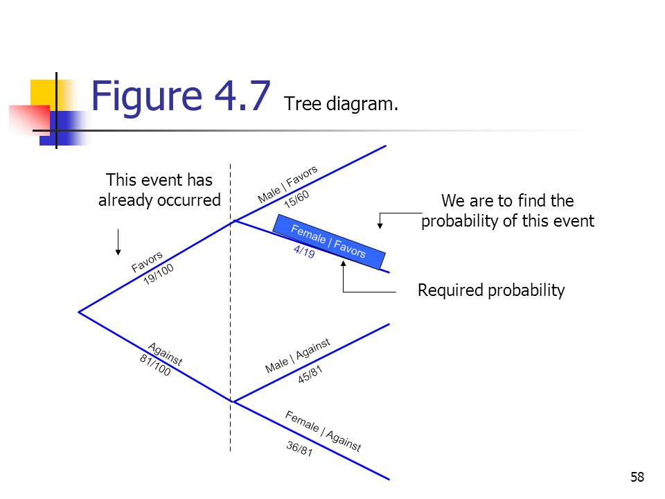 Figure 4.7 Tree diagram. This event has already occurred