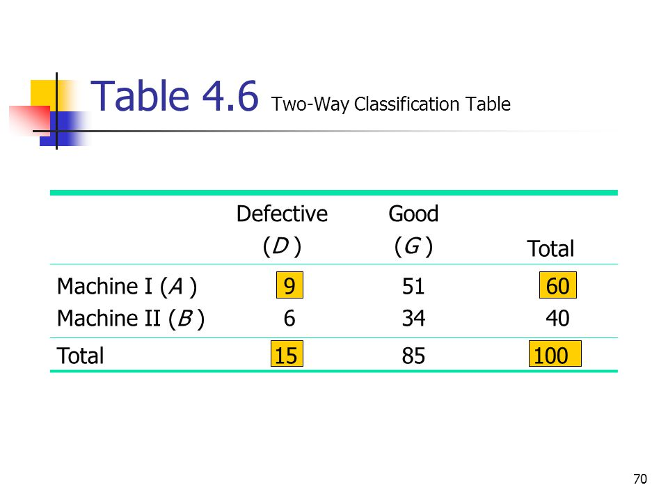 Table 4.6 Two-Way Classification Table