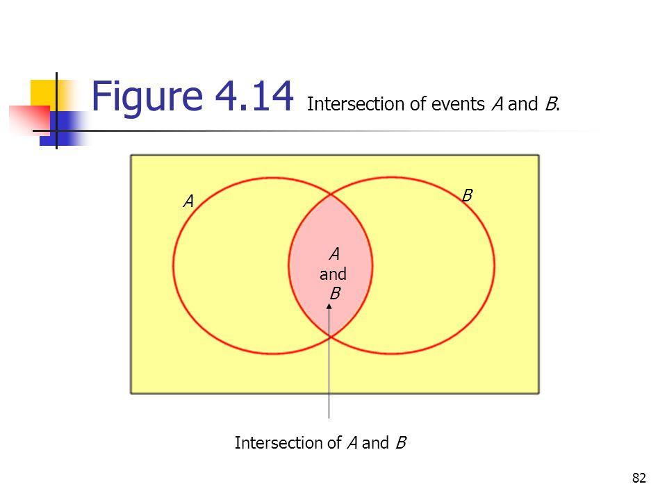 Figure 4.14 Intersection of events A and B.