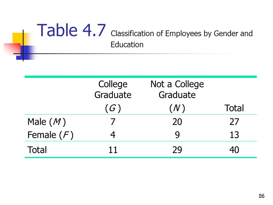 Table 4.7 Classification of Employees by Gender and Education