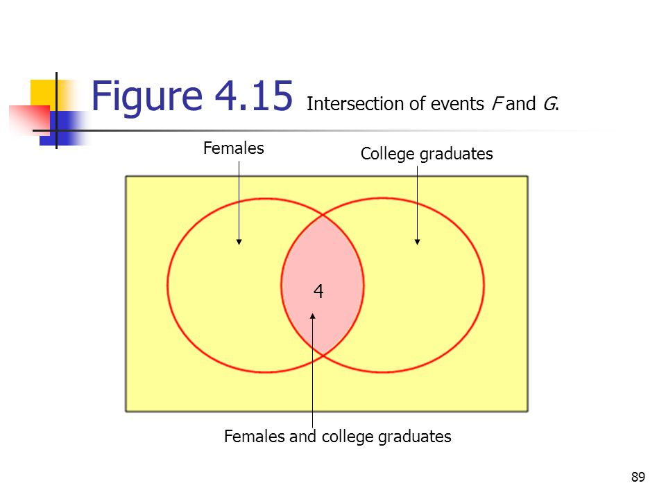 Figure 4.15 Intersection of events F and G.