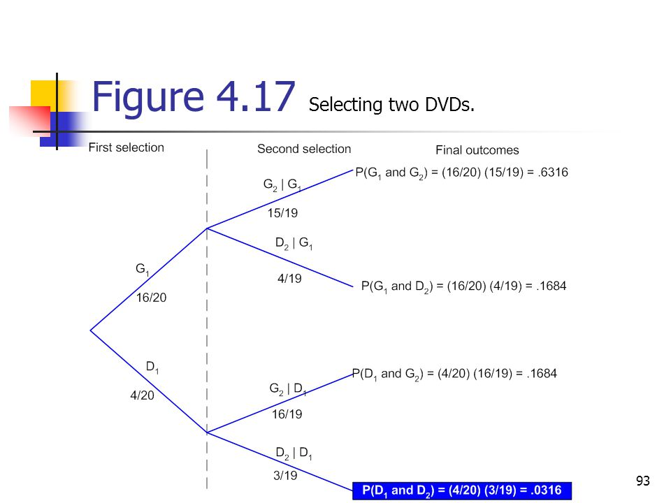 Figure 4.17 Selecting two DVDs.