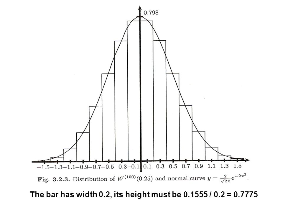 The bar has width 0.2, its height must be 0.1555 / 0.2 = 0.7775