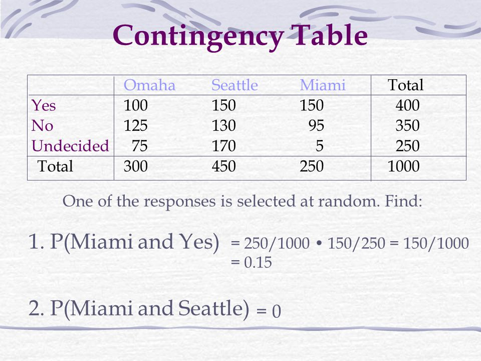 Contingency Table 1. P(Miami and Yes) 2. P(Miami and Seattle) = 0