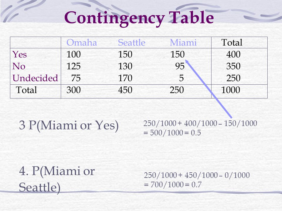 Contingency Table 3 P(Miami or Yes) 4. P(Miami or Seattle) Omaha