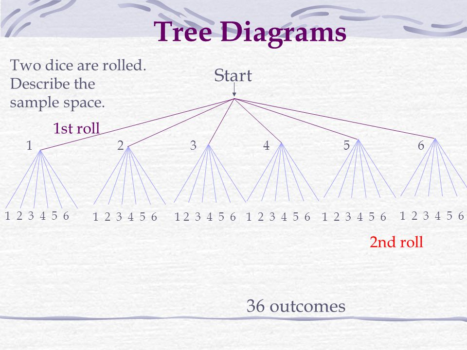 Tree Diagrams Start 36 outcomes Two dice are rolled. Describe the