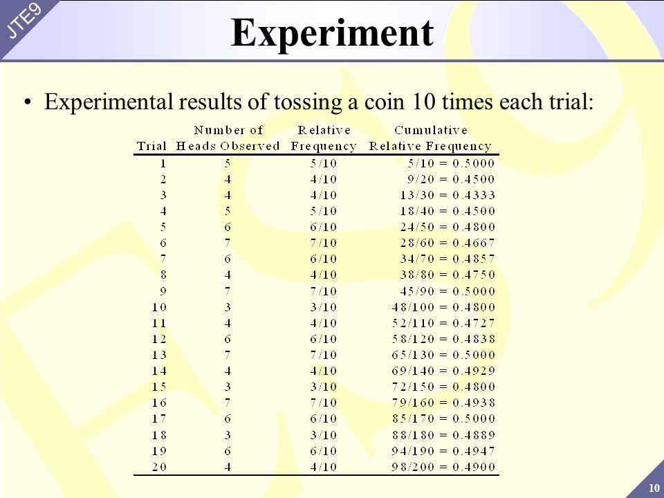 Experiment Experimental results of tossing a coin 10 times each trial: