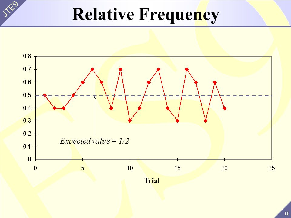 Relative Frequency Expected value = 1/2 Trial