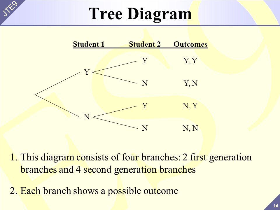 Tree Diagram Student 1 Student 2 Outcomes. Y Y, Y. Y. N Y, N. Y N, Y. N. N N, N.