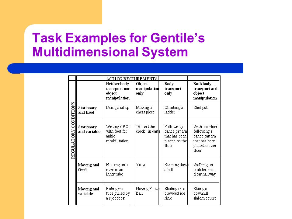 Task Examples for Gentile's Multidimensional System