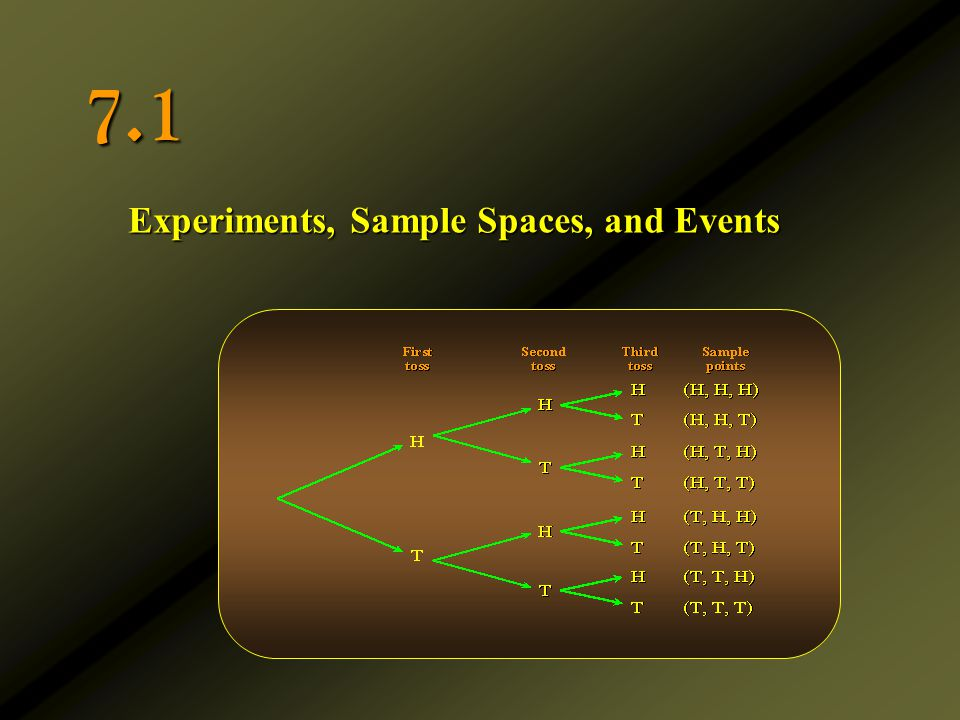 Experiments, Sample Spaces, and Events