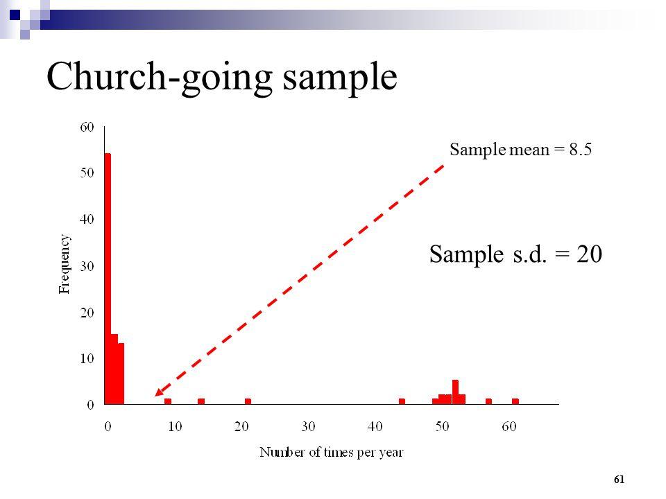 Church-going sample Sample mean = 8.5 Sample s.d. = 20
