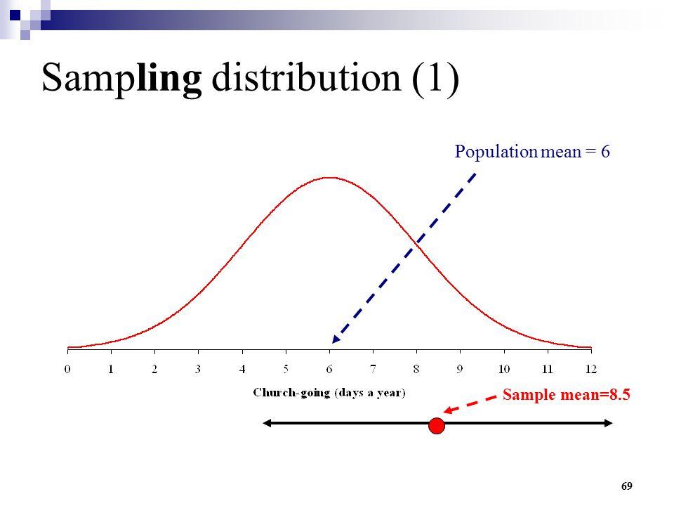 Sampling distribution (1)