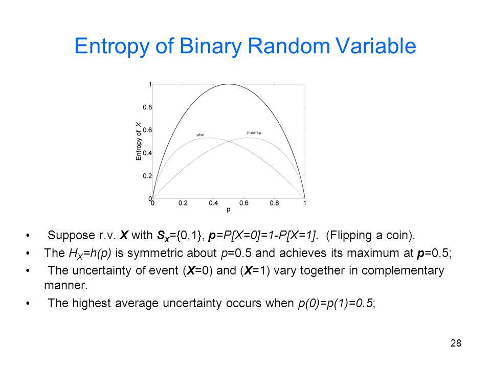 Entropy of Binary Random Variable