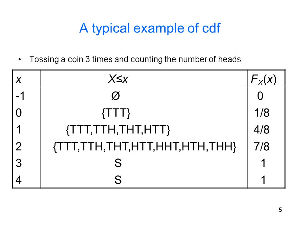 A typical example of cdf