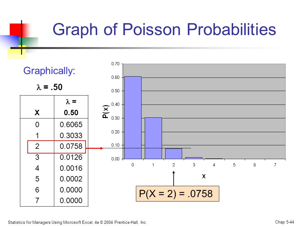 Graph of Poisson Probabilities
