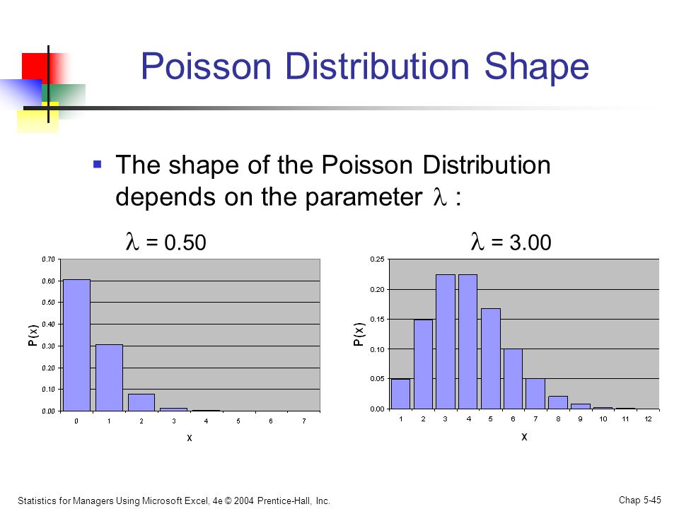 Poisson Distribution Shape