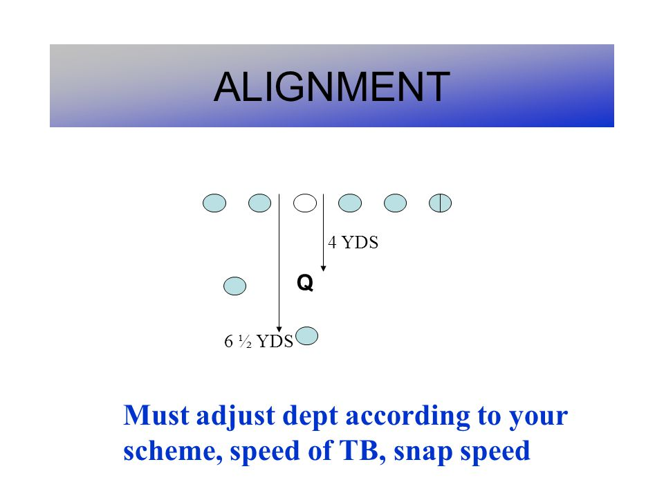 ALIGNMENT 4 YDS Q 6 ½ YDS Must adjust dept according to your scheme, speed of TB, snap speed