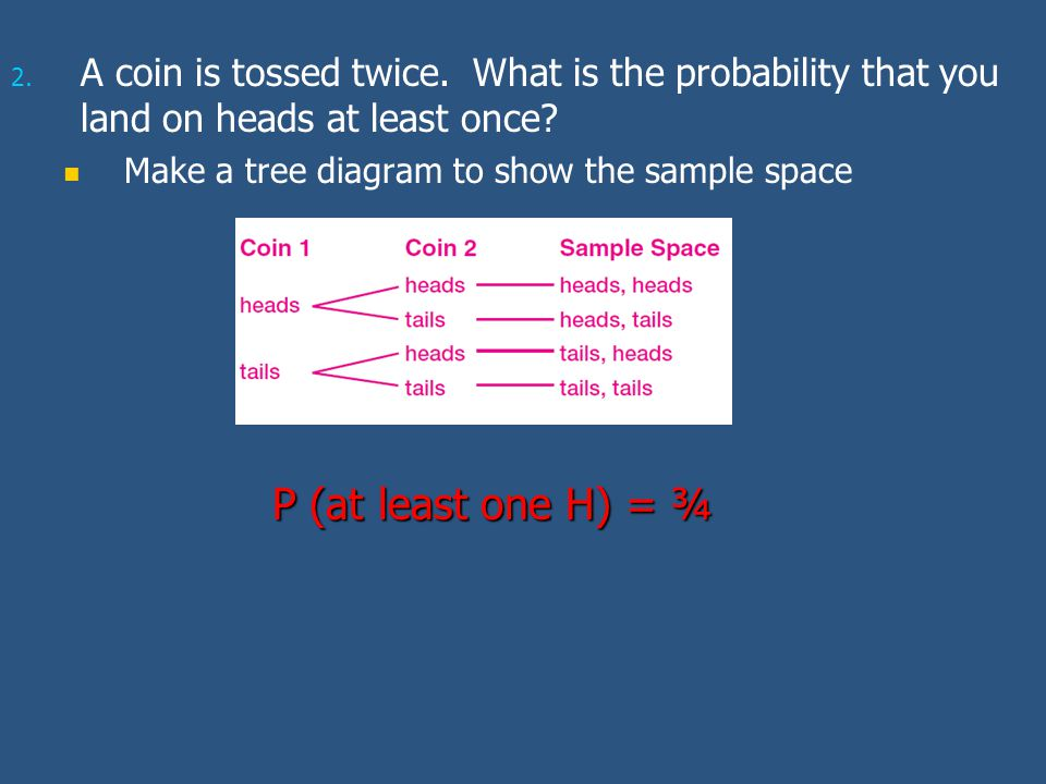 A coin is tossed twice. What is the probability that you land on heads at least once