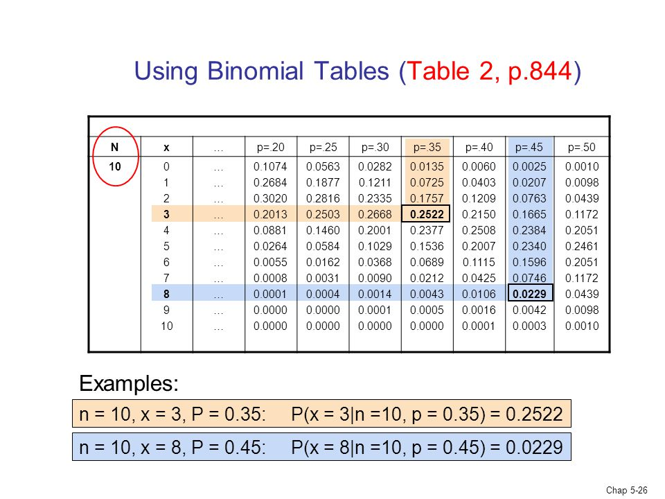 Using Binomial Tables (Table 2, p.844)
