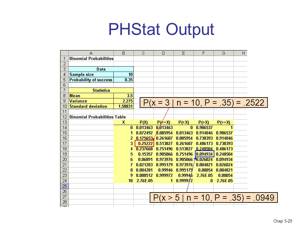 PHStat Output P(x = 3 | n = 10, P = .35) = .2522