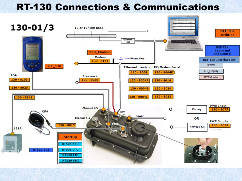 RT-130 Connections & Communications