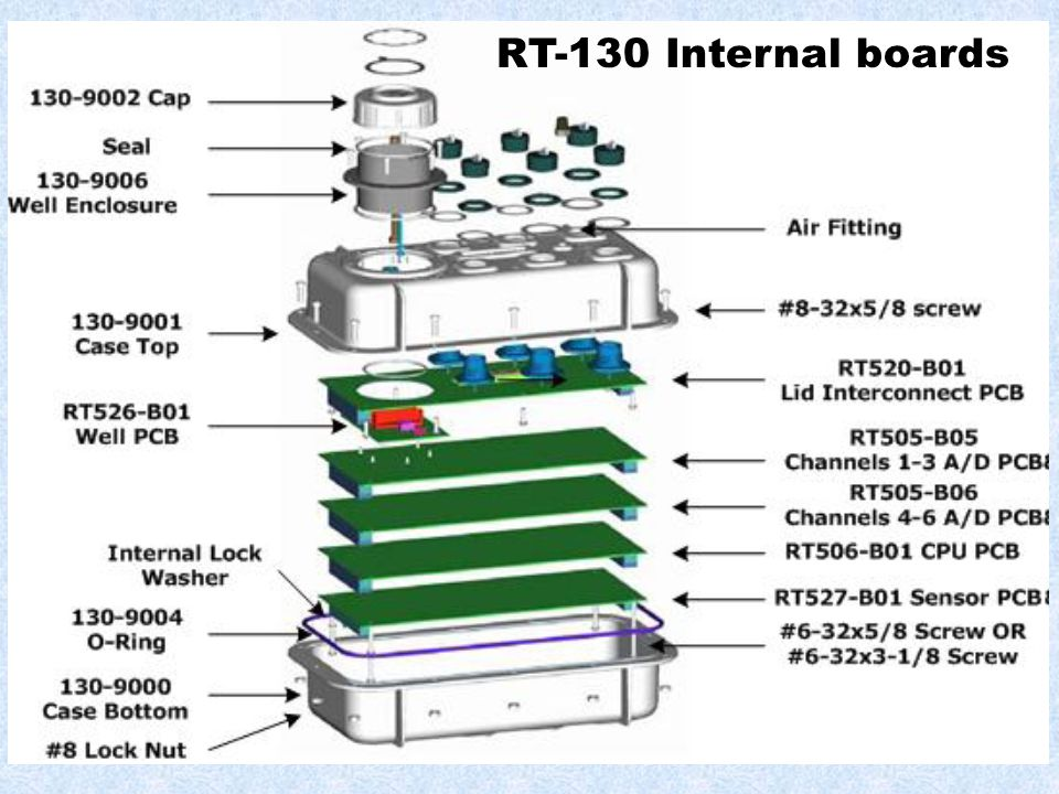RT-130 Internal boards