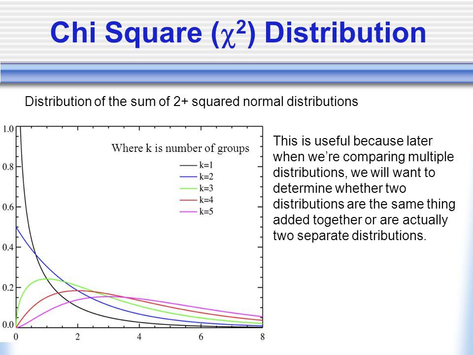 Chi Square (2) Distribution