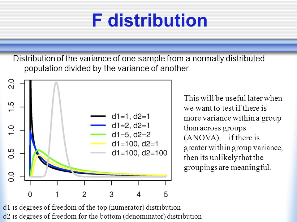 F distribution Distribution of the variance of one sample from a normally distributed population divided by the variance of another.