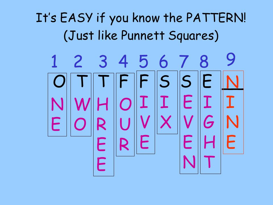 It's EASY if you know the PATTERN! (Just like Punnett Squares)