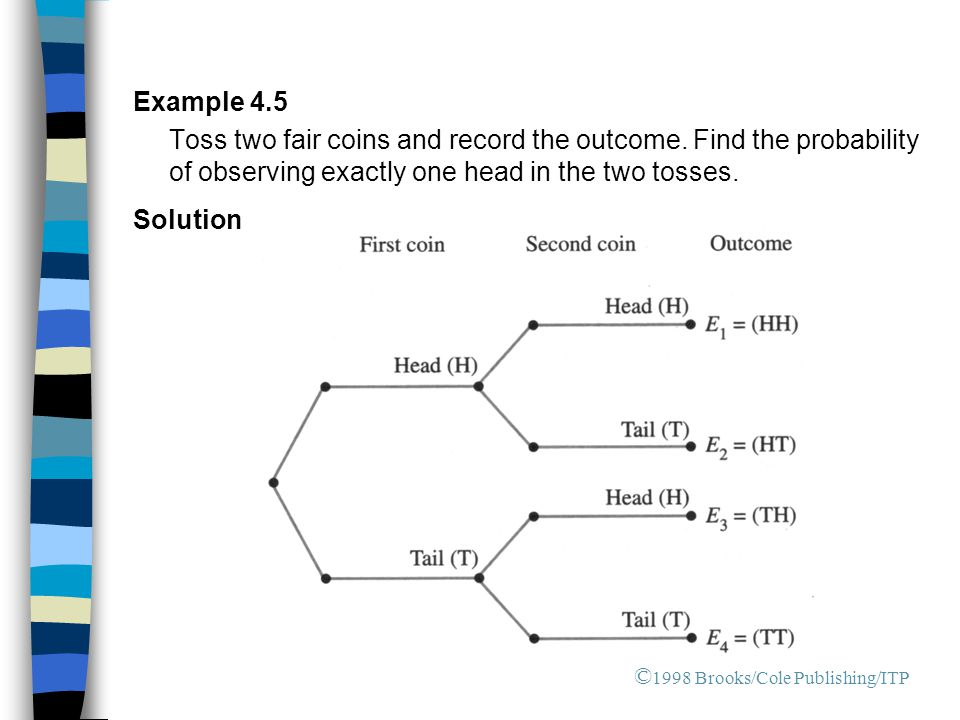 Example 4.5 Toss two fair coins and record the outcome. Find the probability of observing exactly one head in the two tosses.