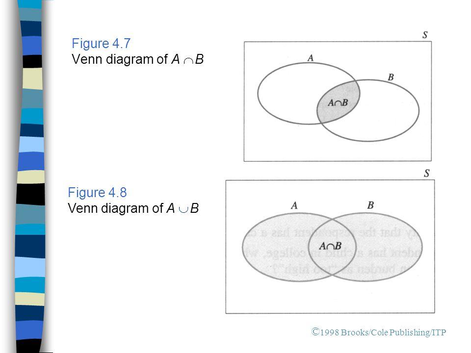 Figure 4.7 Venn diagram of A Ç B