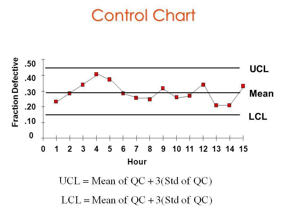 Control Chart UCL Mean LCL Fraction Defective .50 .40 .30 .20 .10 1 2