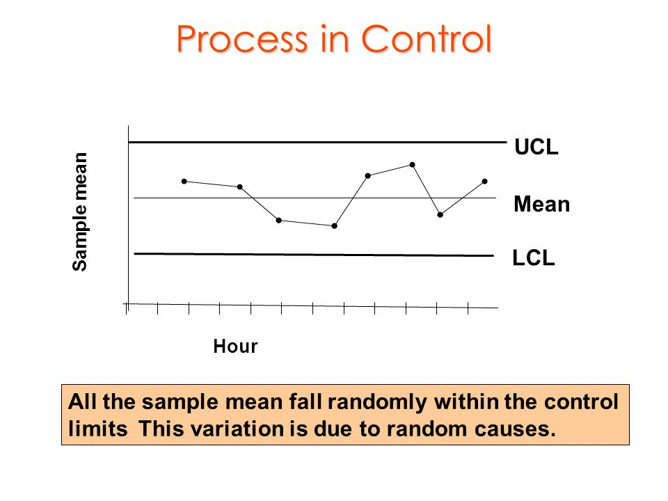 Process in Control UCL Mean LCL