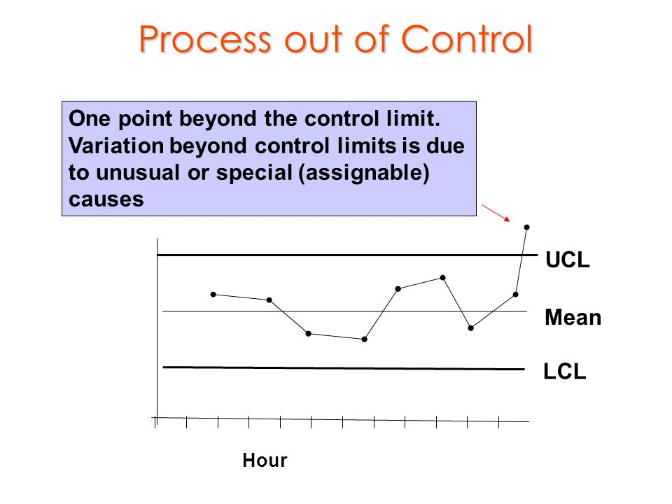 Process out of Control UCL. LCL. Mean. Hour.