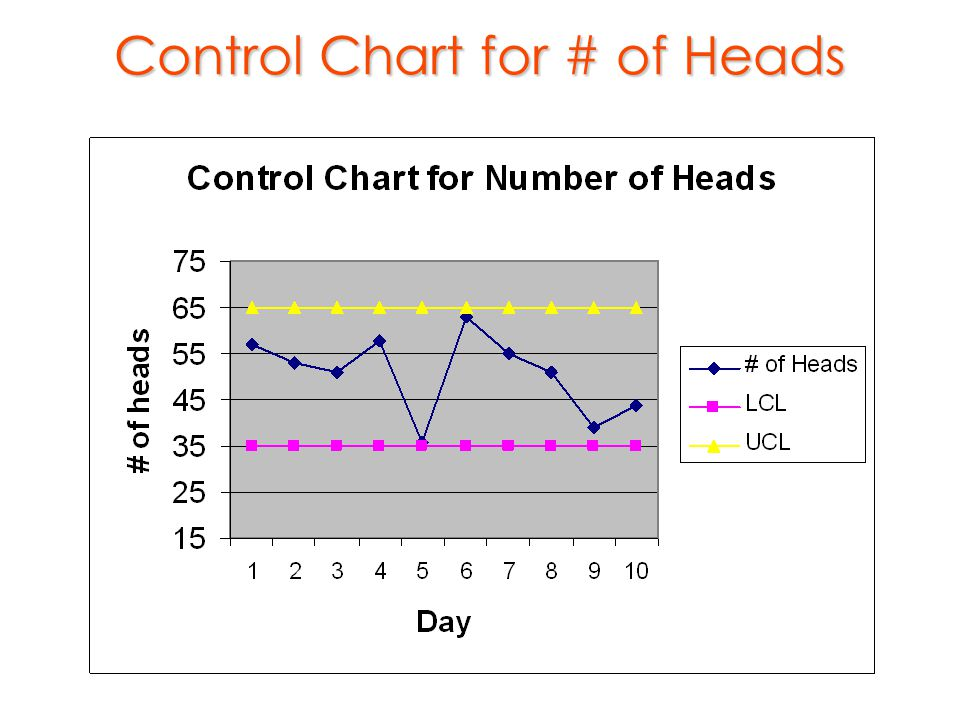 Control Chart for # of Heads