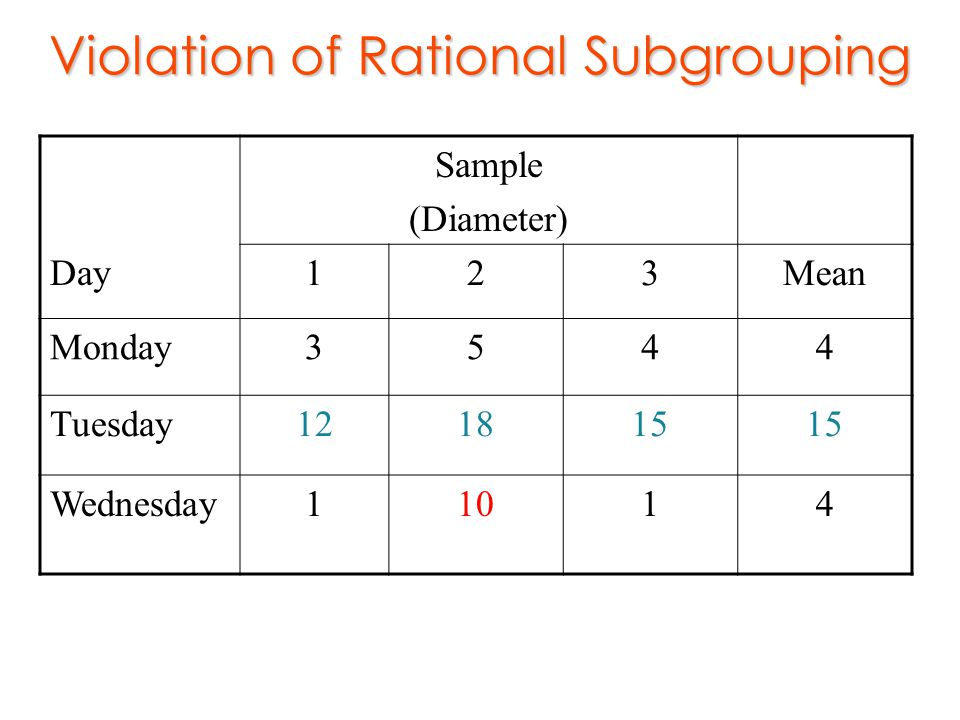 Violation of Rational Subgrouping