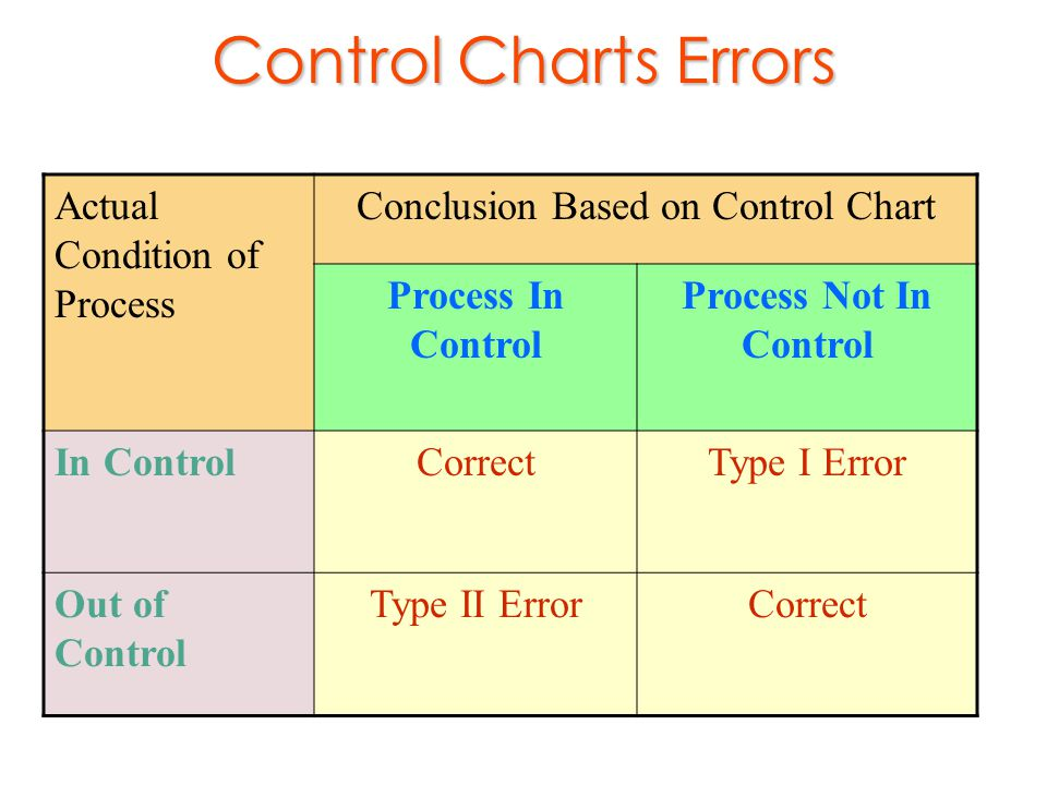 Conclusion Based on Control Chart
