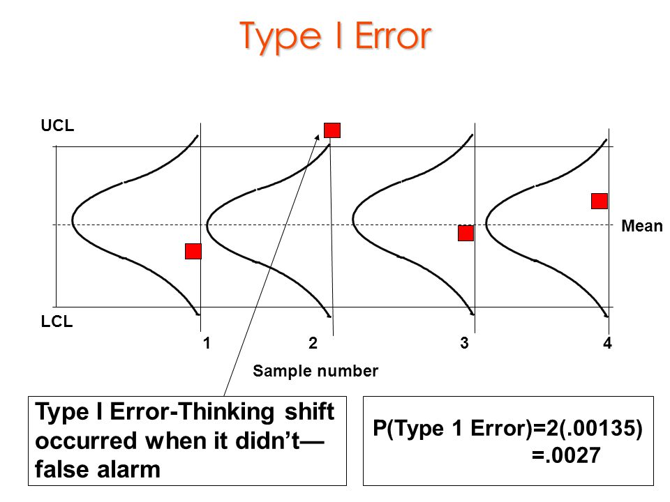 Type I Error Type I Error-Thinking shift occurred when it didn't—