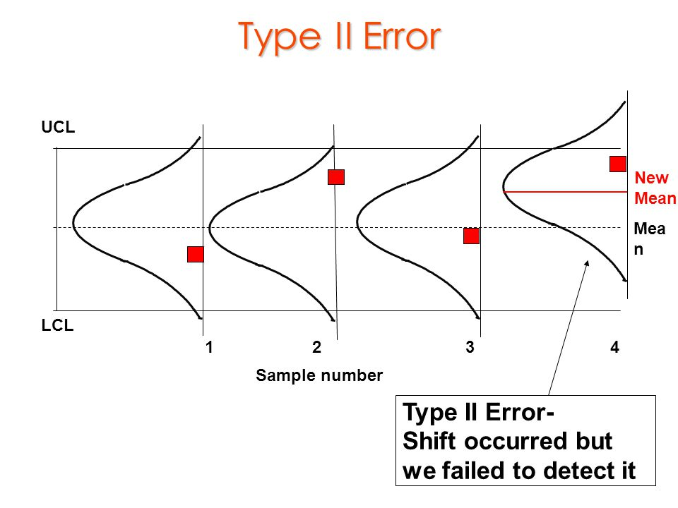 Type II Error Type II Error- Shift occurred but we failed to detect it