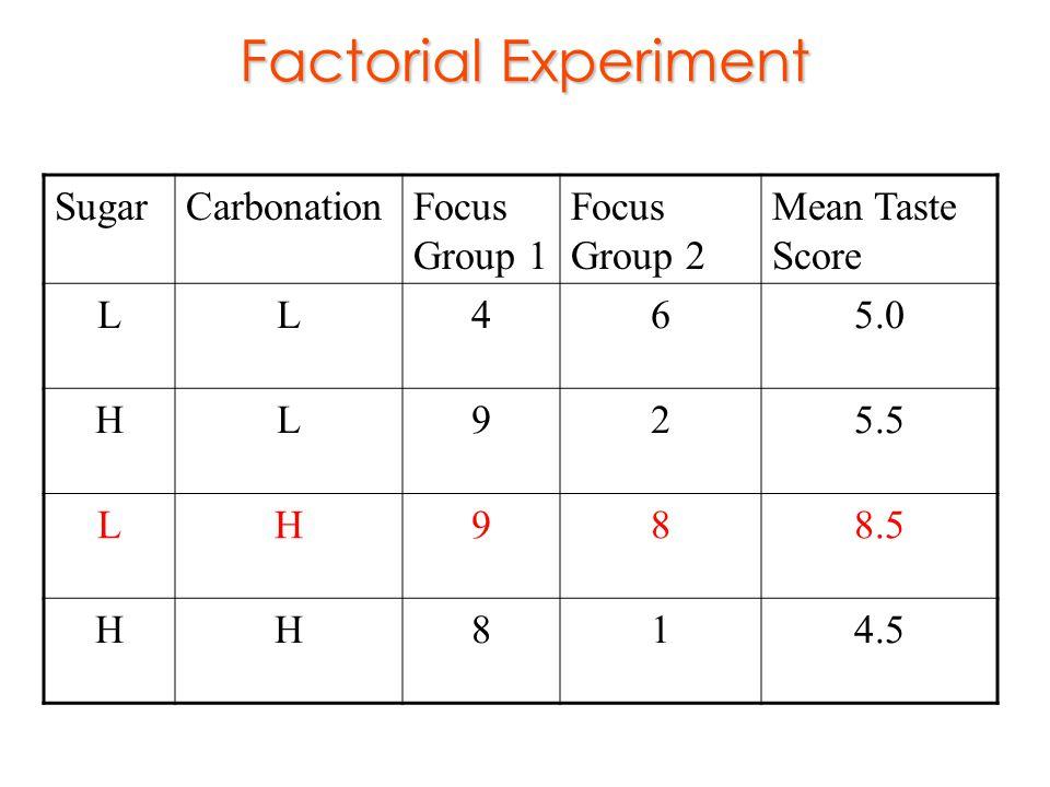 Factorial Experiment Sugar Carbonation Focus Group 1 Focus Group 2