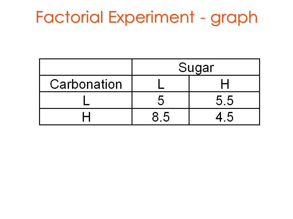 Factorial Experiment - graph