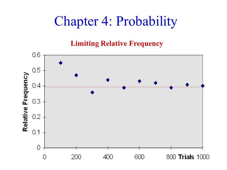 Chapter 4: Probability Limiting Relative Frequency