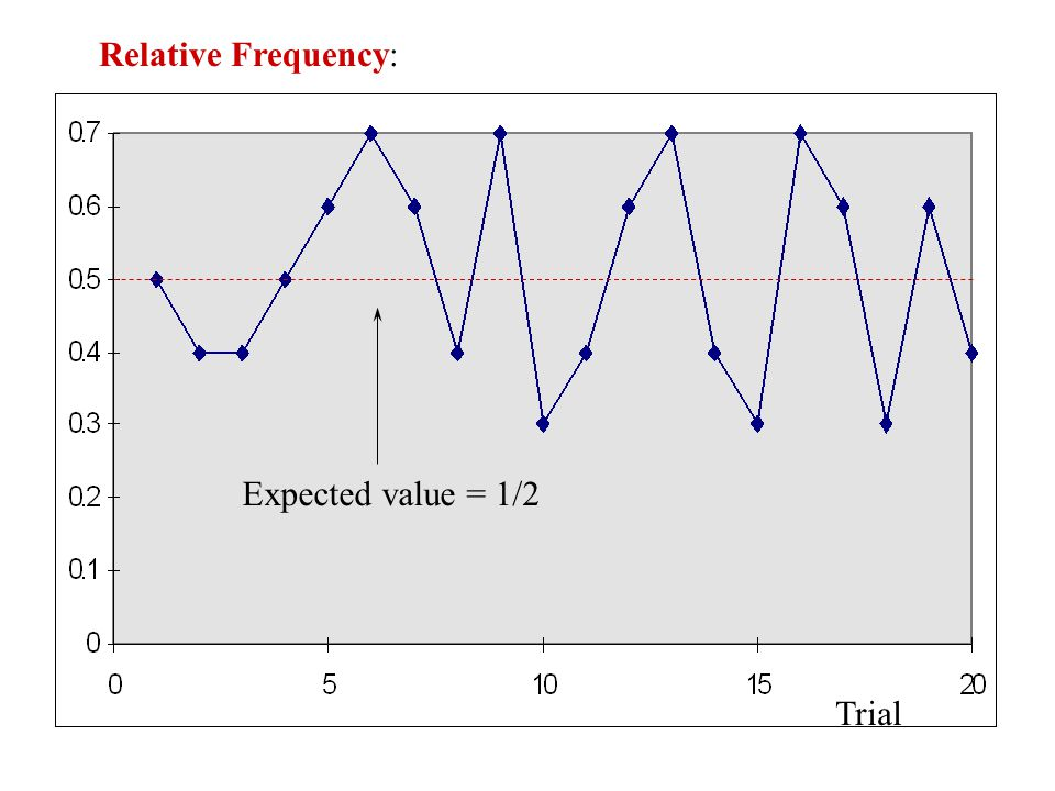 Relative Frequency: Expected value = 1/2 Trial
