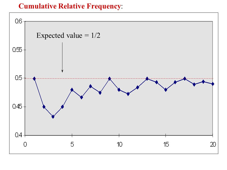 Cumulative Relative Frequency: