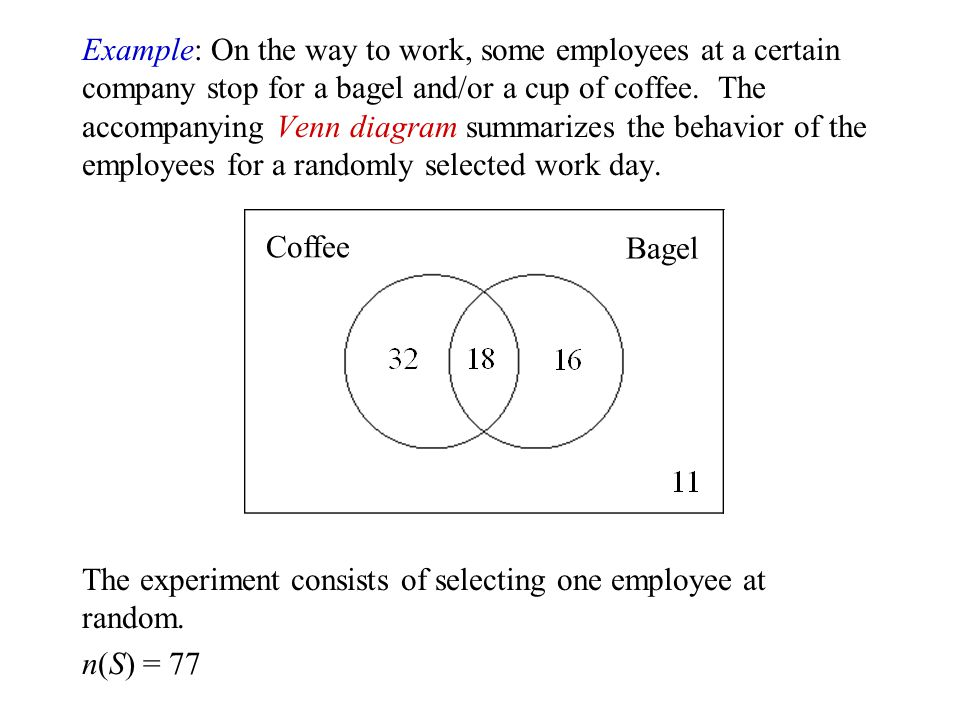 Example: On the way to work, some employees at a certain company stop for a bagel and/or a cup of coffee. The accompanying Venn diagram summarizes the behavior of the employees for a randomly selected work day.
