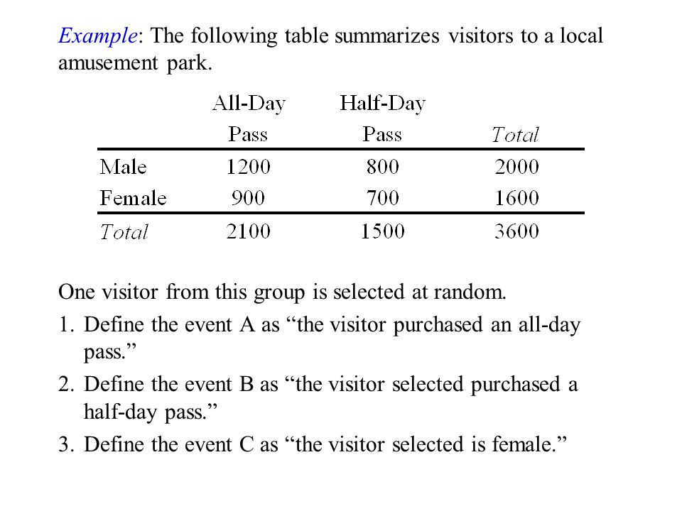 Example: The following table summarizes visitors to a local amusement park.
