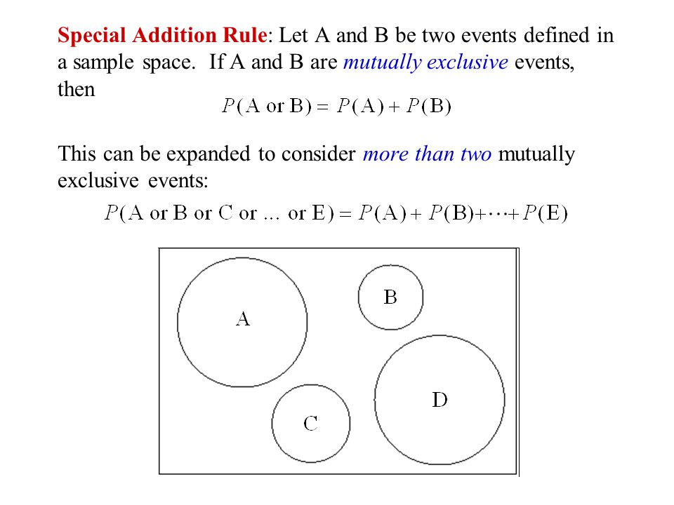 Special Addition Rule: Let A and B be two events defined in a sample space. If A and B are mutually exclusive events, then
