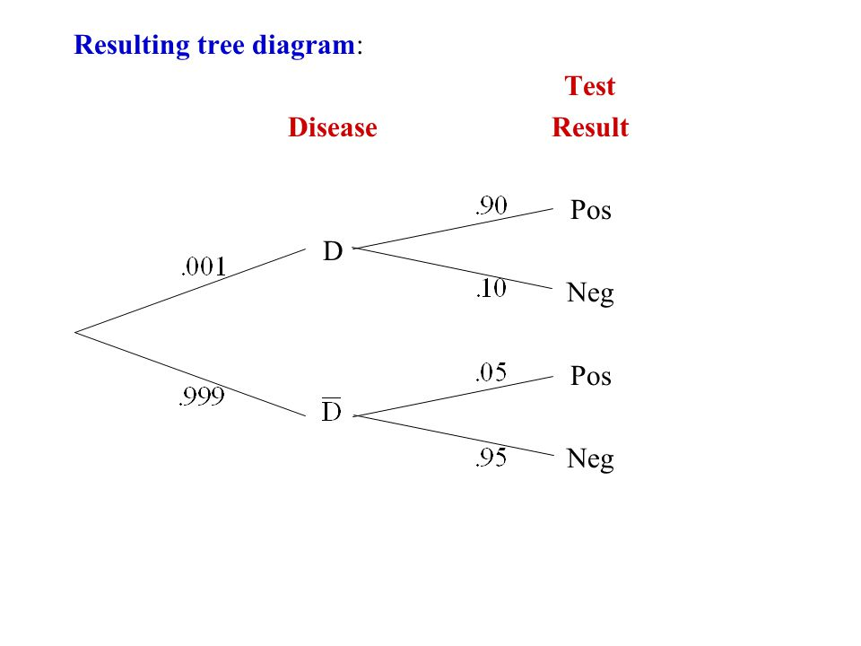 Resulting tree diagram: