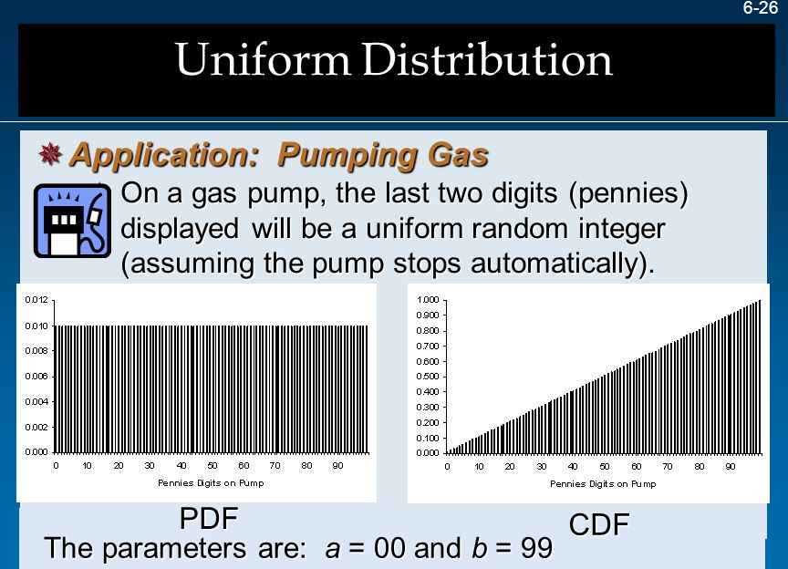 Uniform Distribution Application: Pumping Gas PDF CDF